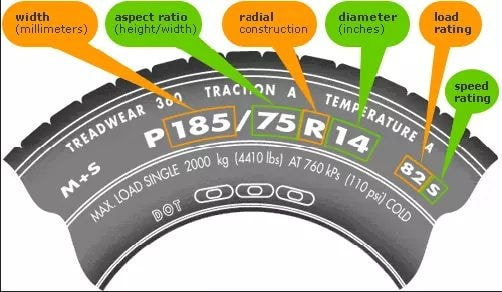 ý nghĩa thông số lốp ô tô