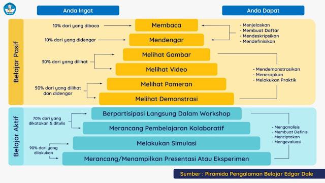 Piramida pengalaman belajar