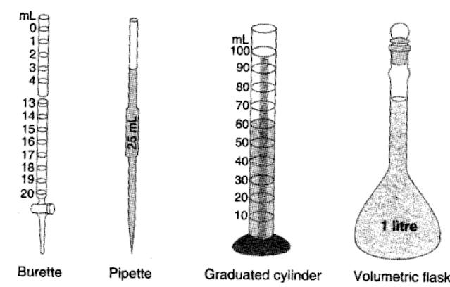 some volume measuring device