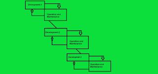 Software development models (Evolutionary Model)