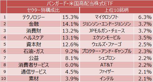 バンガード・米国高配当株式ETFのセクター別構成比と上位10銘柄