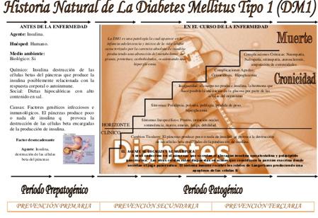 diagrama de fisiopatología de la amigdalitis de la diabetes