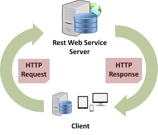 ماهي API وأنواعها ومواصفاتها والبروتوكولات الخاصة بها وأمثلة عليها