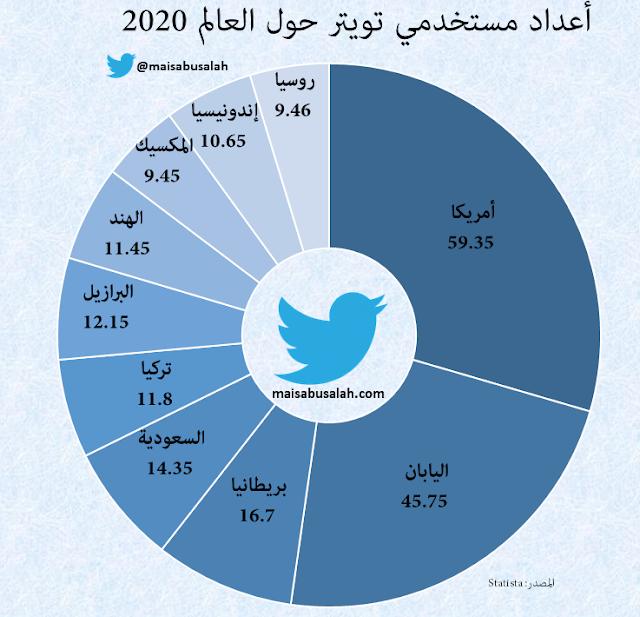 أعداد مستخدمي #تويتر في العالم 2020 – #انفوجرافيك