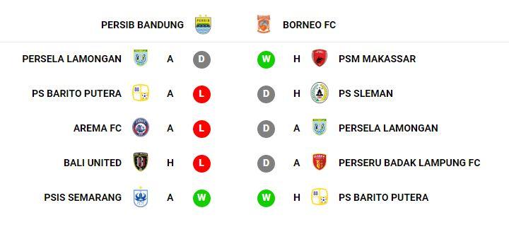 Statistik Persib Bandung vs Borneo FC