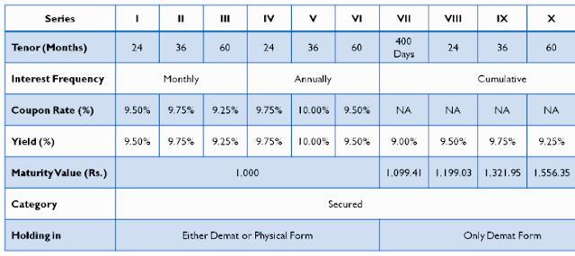 வருமானம் 9.25% -10%: முத்தூட் ஃபைனான்ஸ் பாதுகாப்பான கடன் பத்திரங்கள்