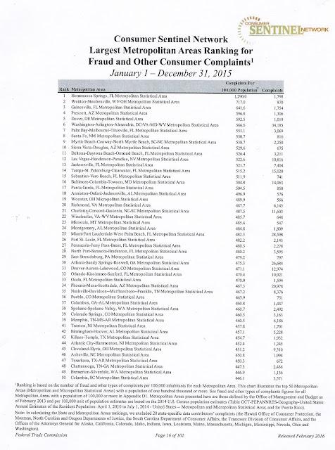 The Real Faces of Elder Abuse: ARIZONANS' 2015 FTC COMPLAINTS