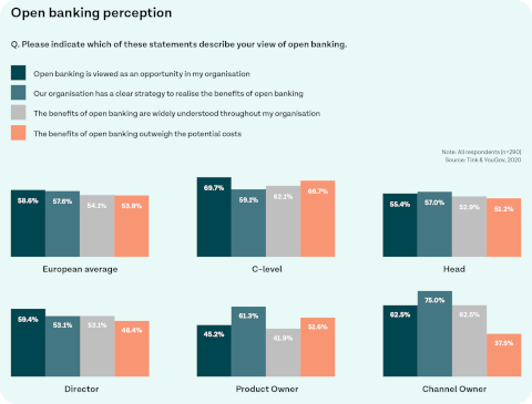 Open Banking Perception