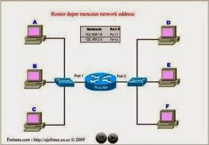 Router merupakan perangkat keras jaringan komputer yang sanggup dipakai untuk menghubungk Pengertian Router, Fungsi Router, dan Cara Kerja Router