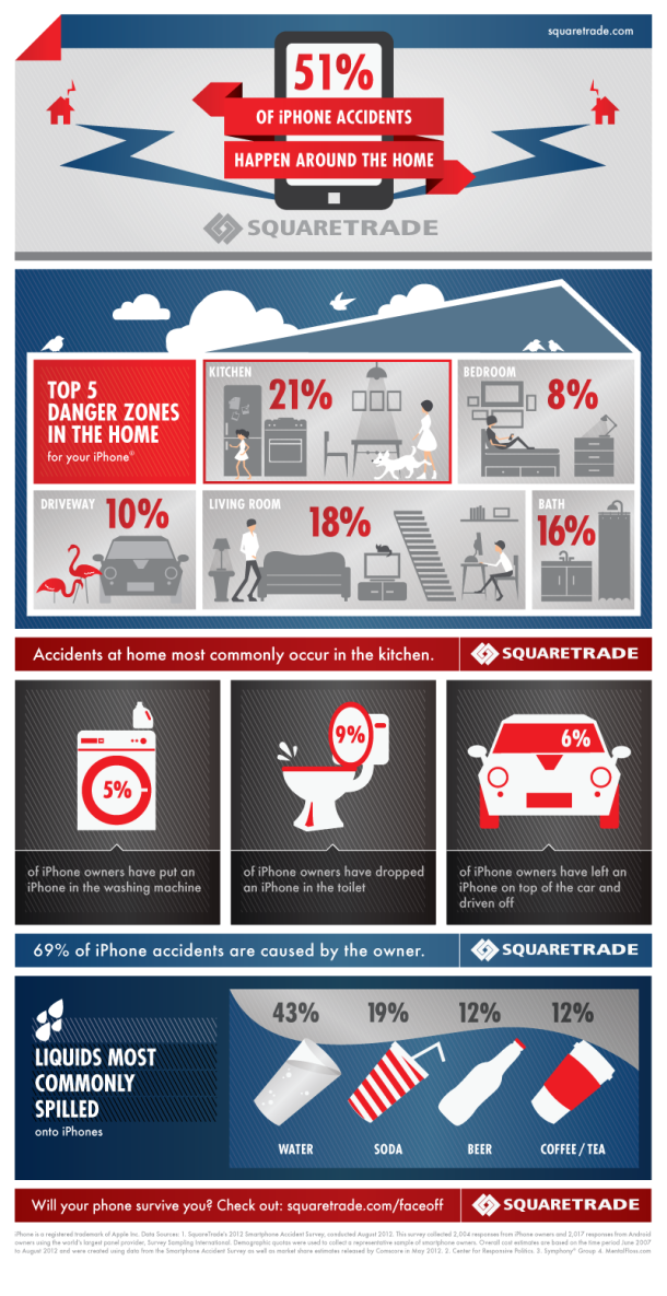 51%-Of-iPhone-Accidents-Happen-Around-The-Home #Infographic