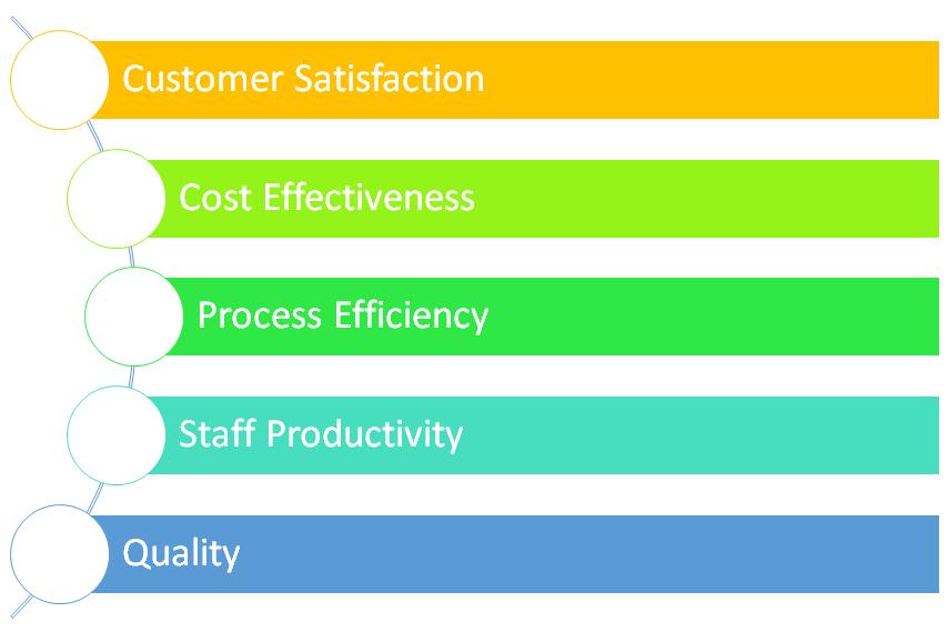 HR Performance management, HR Process performance, HR Process metrics