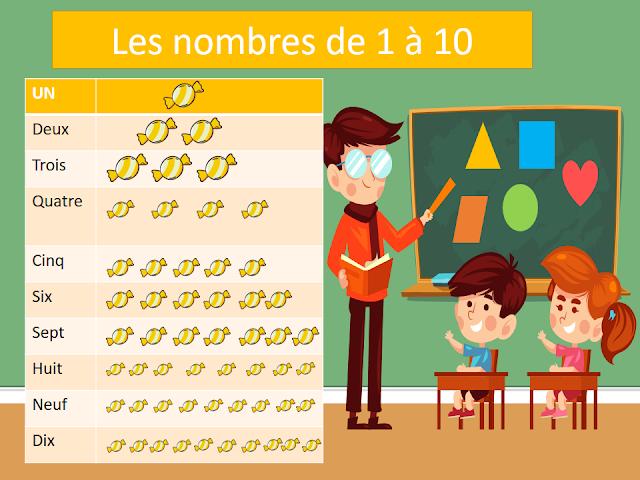 الارقام بالفرنسية من 1 الى 20