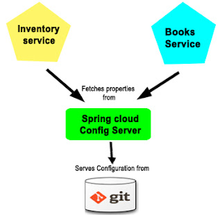 Monitoring your micro services with Spring Boot Admin ~ blog