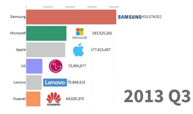 The Most Famous Mobile Brands: A Timeline