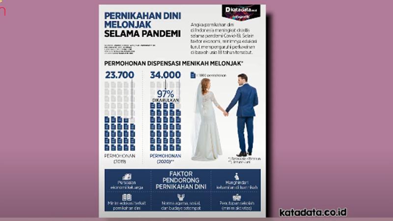 pernikahan-dini-melonjak-selama-pandemi