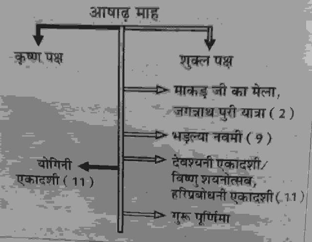 राजस्थान के प्रमुख त्यौहार