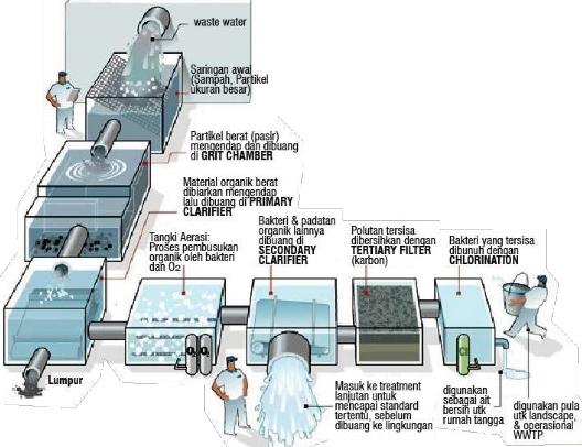 Proses Pengolahan Air Limbah Industri Otomotif