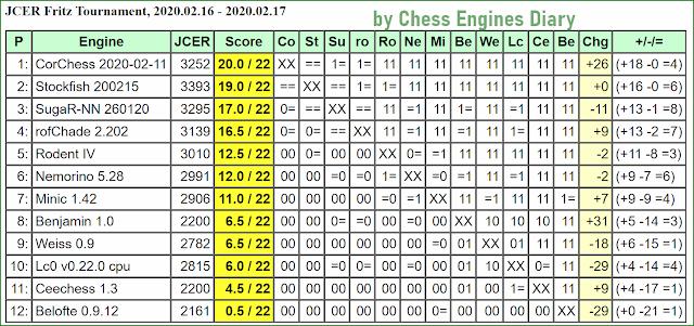 JCER Tournament 2020 - Page 2 2020.02.16.FritzTournament