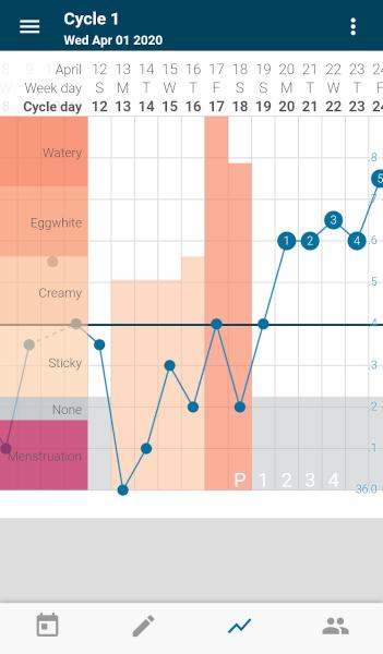 [Wykres cyklu w aplikacji Kindara - wg metody Rötzera]