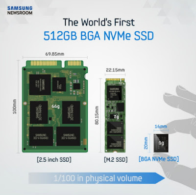 أصغر قرص تخزين صلب SSD بحجم 512 جيغابايت