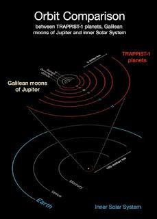 http://www.astrofisicayfisica.com/2017/02/siete-exoplanetas-descubiertos-tres-en.html