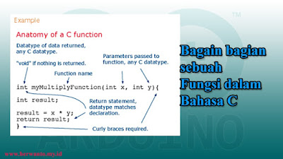 Bagian - bagian sebuah fungsi dalam bahasa C