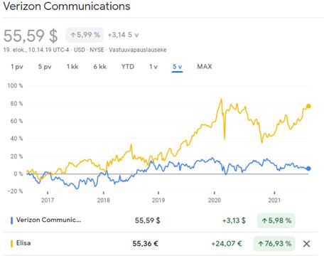 Verizon kurssikehitys verrattuna Elisaan viimeiseltä viideltä vuodelta.