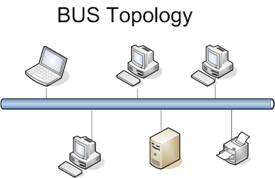 what is data transmission  half duplex full duplex Types of Network  Type of topologies