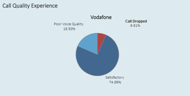 BSNL Mobile Network is selected as the best network with highest Voice Quality in India as per latest TRAI Report