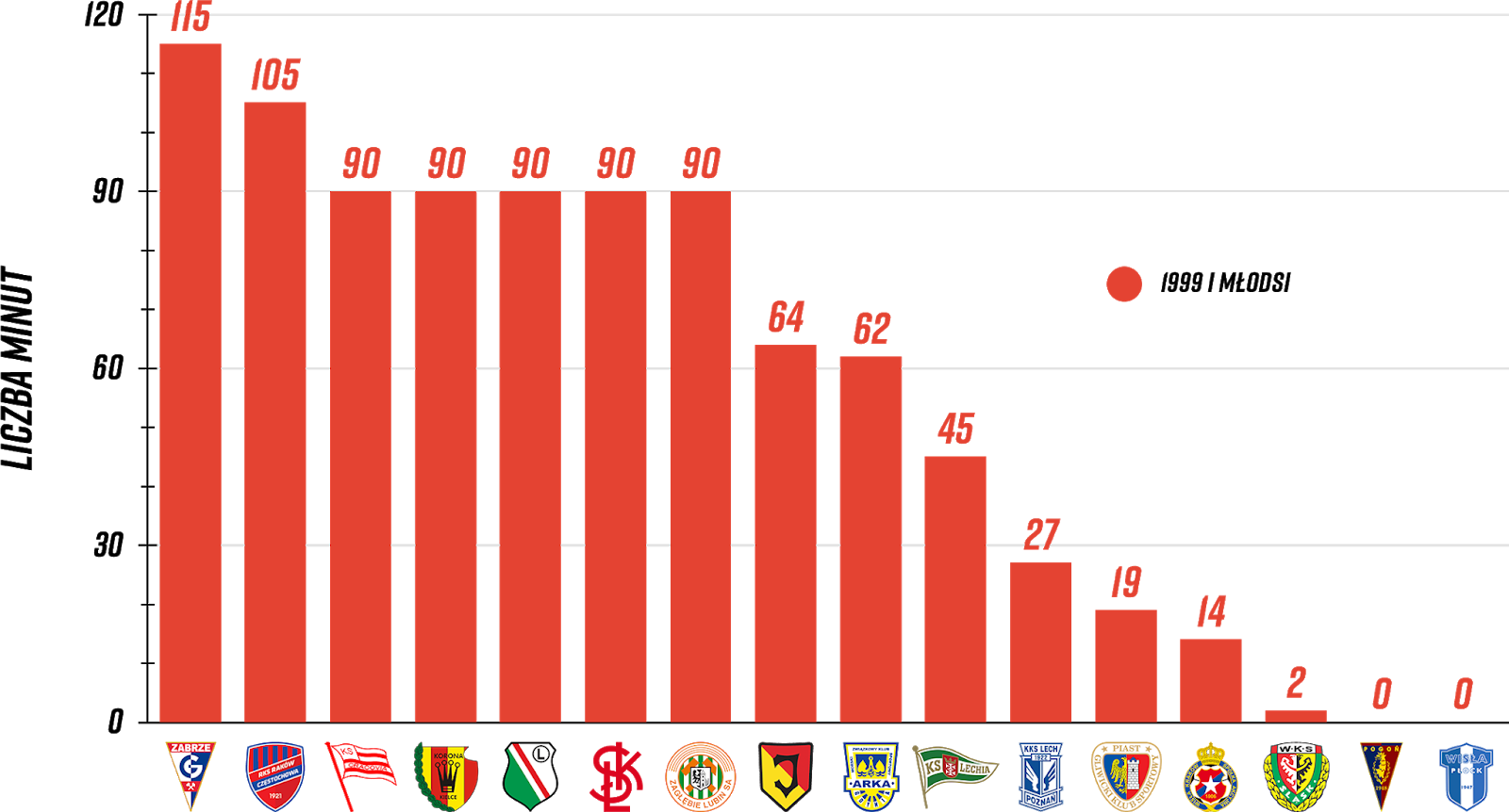 Klasyfikacja klubów pod względem rozegranych minut przez młodzieżowców z rocznika 1999 i młodsi w 5. kolejce PKO Ekstraklasy<br><br>Źródło: Opracowanie własne na podstawie ekstrastats.pl i 90minut.pl<br><br>graf. Bartosz Urban