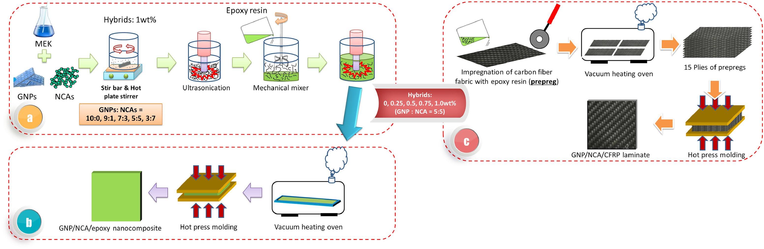 Graphene and nanocomposites