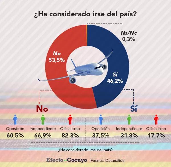 Emigrar es el anhelo de 46% de los venezolanos