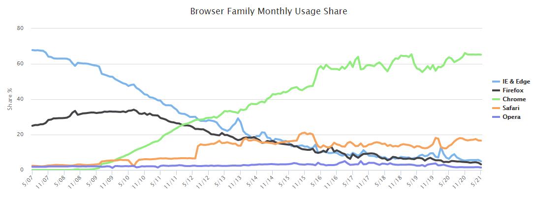 Grafik Browser
