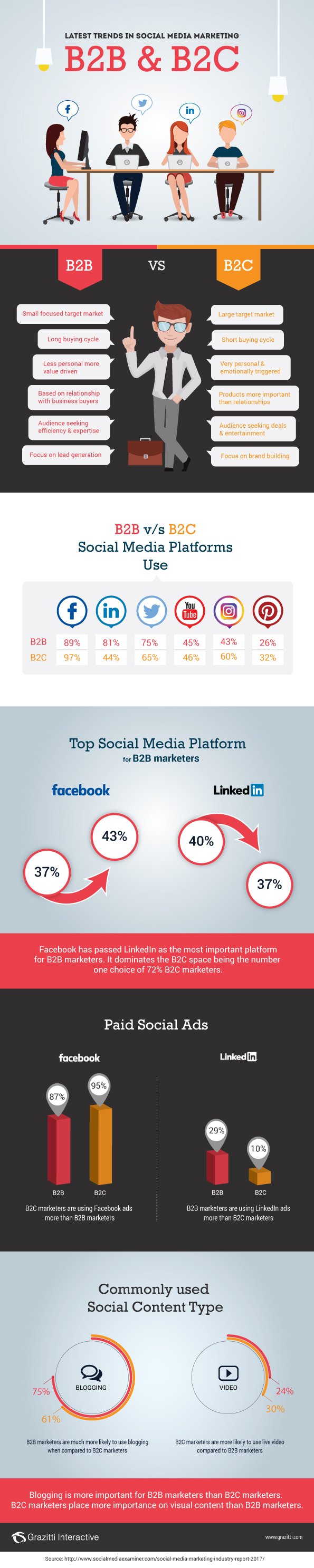 Latest Trends In Social Media Marketing B2B And B2C - #Infographic