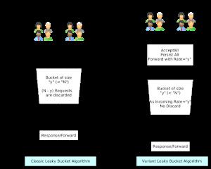 Leaky/Token bucket algorithm for flow control
