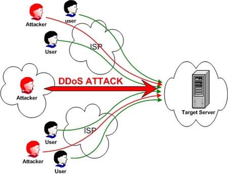 DDOS DichvuBacklinks.com