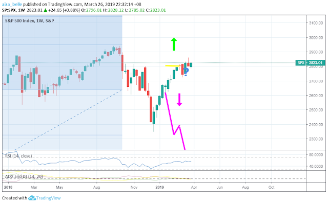 S&P 500 4th week of March