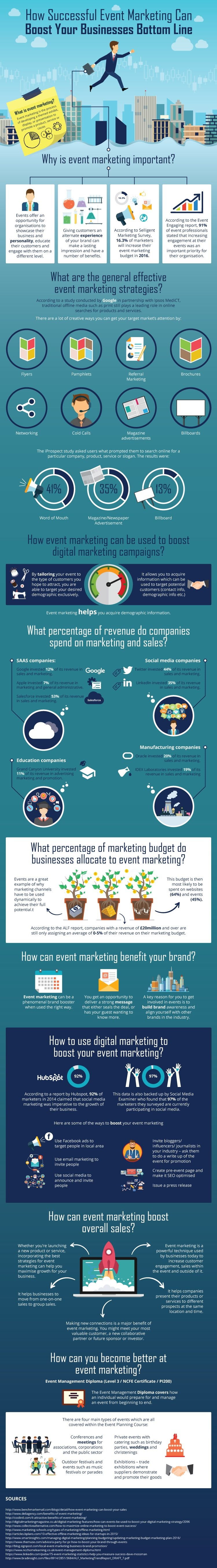 How Successful Event Marketing Can Boost Your Bottom Line #infographic