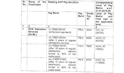 Haryana HCS Pay Scale