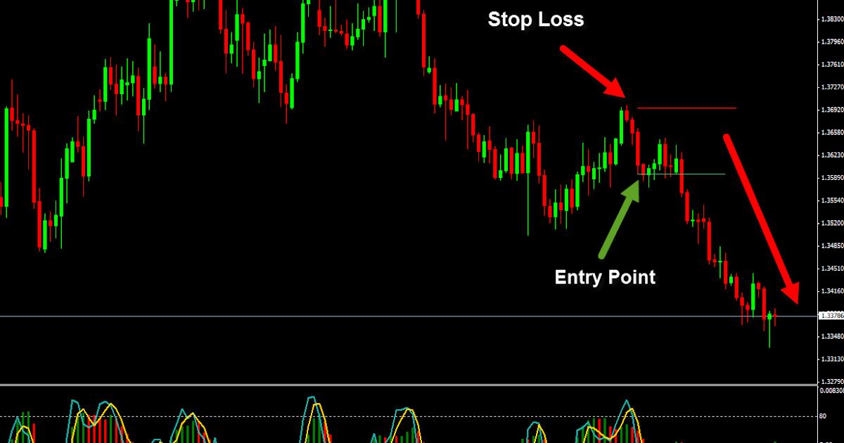 Strategi Forex Trading Profitable dengan Bill Williams ...