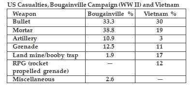 Casualties, Bougainville Campaign (WW II) and Vietnam