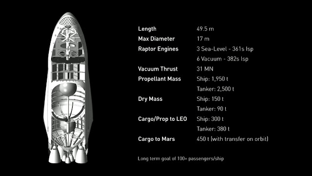 The ITS spaceship. Image Credit: SpaceX
