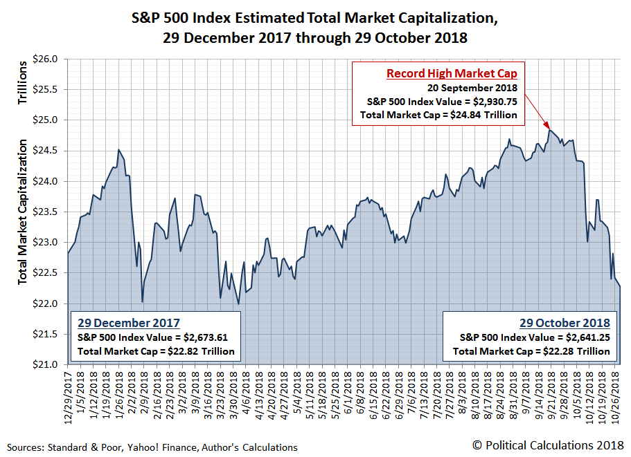 S&P 500 Total Market Capitalization, 29 December 2017 through 29 October 2018