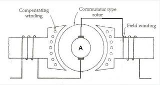 Universal Motor Diagram