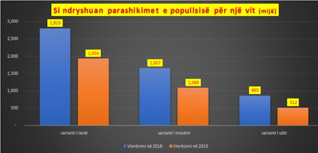 Albanian population may reach up to 512 thousand inhabitants according UN