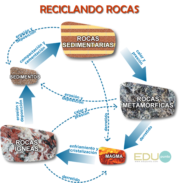 rocas, reciclar, ciclo, metamórficas, sedimentarias, igneas, compactacion, calor, presion, fundido, derretido