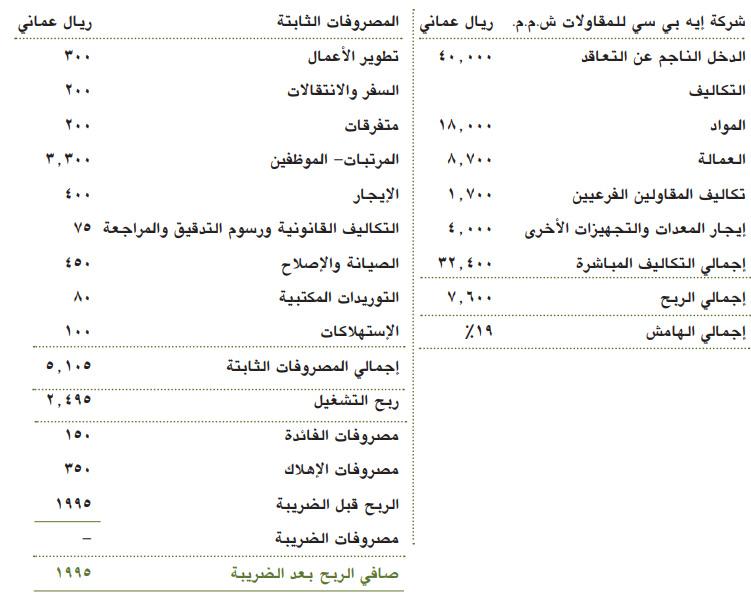 نموذج قائمة الدخل والمصروفات