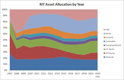 RIT Asset Allocation by Year