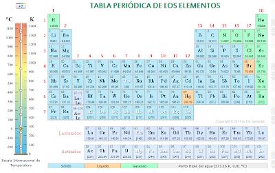 paco chire recursos aula pt tabla peri dica de los - La Tabla Periodica Moderna Pdf