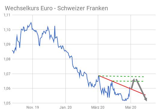 Linienchart Euro - Schweizer Franken Kursentwicklung 2020